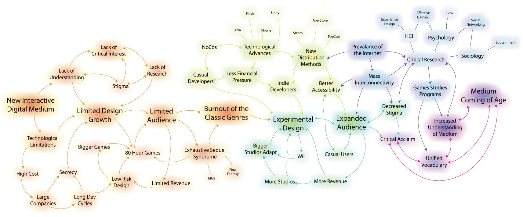 Chelsea_Howe_Games_Evolution_Diagram.jpg