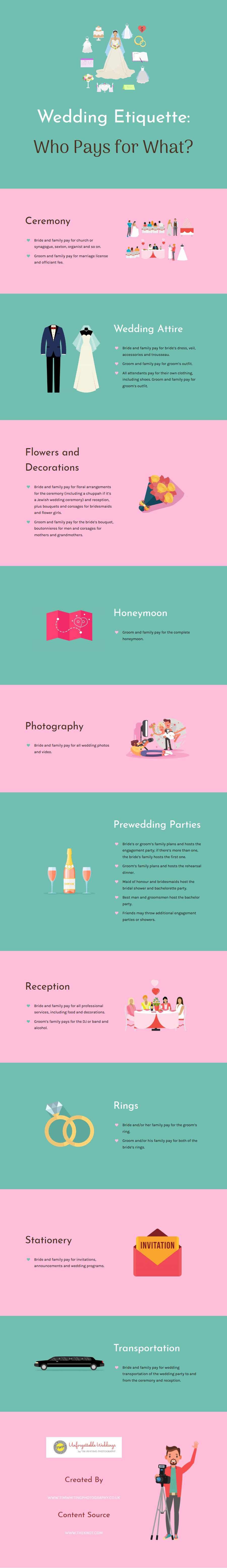 Wedding Etiquette Who Pays for What.jpg
