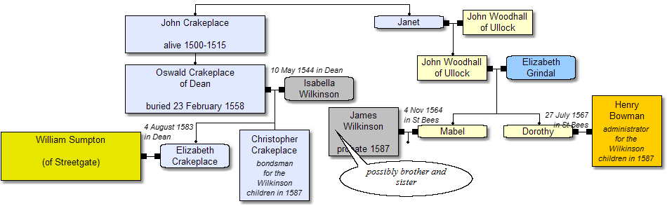 Crakeplace, Bowman and Sumpton