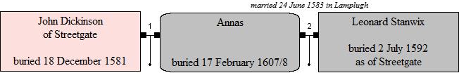 Annnas' marriages