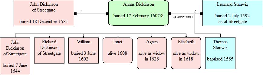 The children of Annas Dickinson/Stanwix