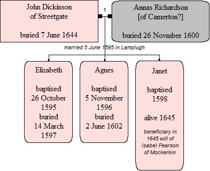 Children of John Dickinson and Annas Richardson