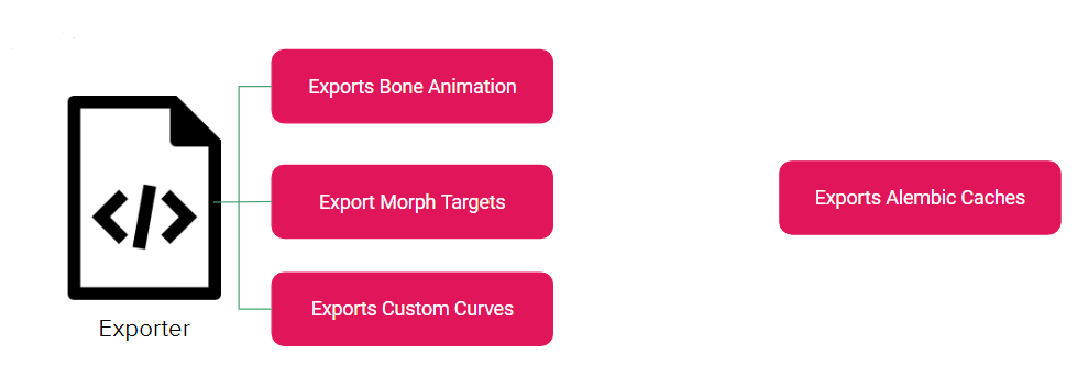 Here, we have an exporter that has a monolithic method for exporting bone animation, morph targets, and custom curves. Later, we now need to add the ability to export alembic caches. This export method is already a beast to dig through. It's not at all easy to modify.