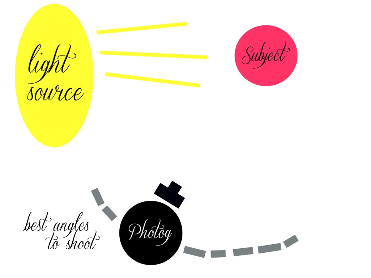 directional portrait light diagram.jpg