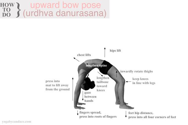 Click to enlarge. Tips for upward facing bow pose - pin it!