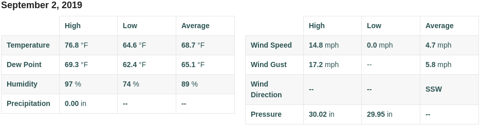 Labor Day Weather.png