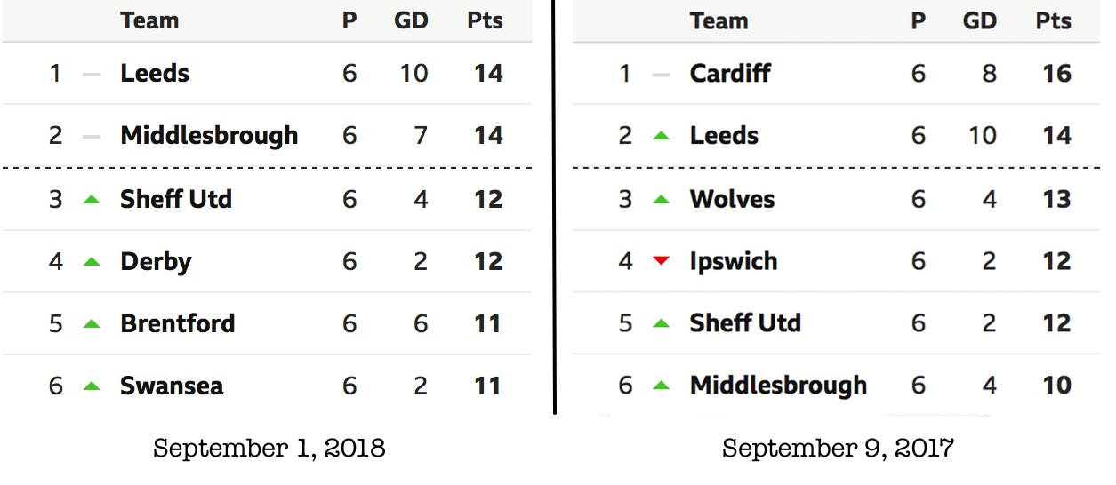 Sheffield United comparison table after six matches into Championship season