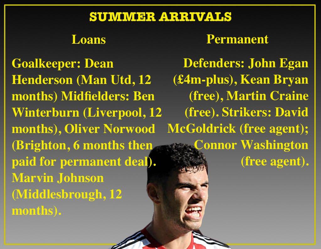 Sheffield United's summer transfer activity at Bramall Lane.