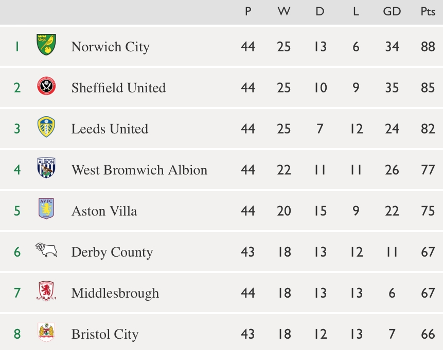 Top of Championship table.jpg
