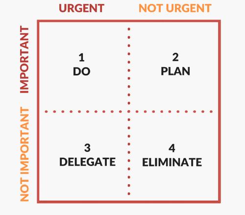 Eisenhower-Matrix-Diagram.png