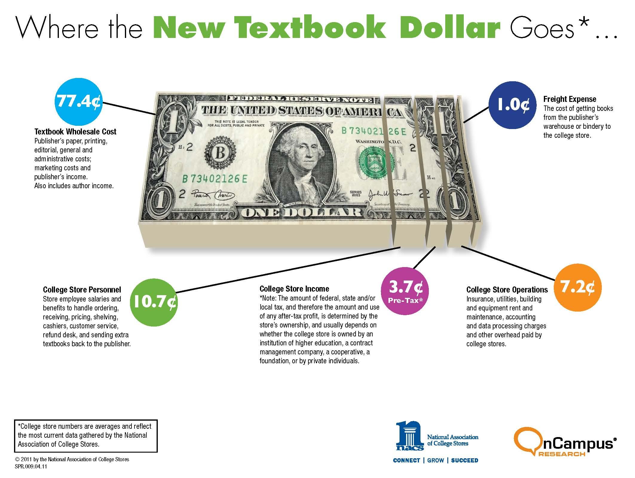Where Textbook Dollars Go