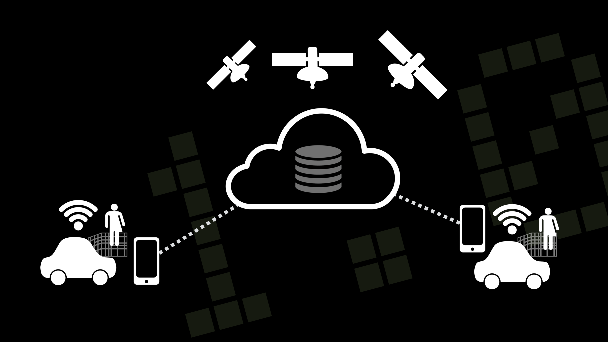 In this system, we have a limited set of tools—GPS satellite coordinates, local sensors and phones, basic network connections and a shared data store—combining various pieces of information to provide everyone on the network more accurate traffic and routing information. Web-enabled GPS in a vehicle provides huge improvements in ease of use, but it doesn't solve the problems which cause traffic in the first place.