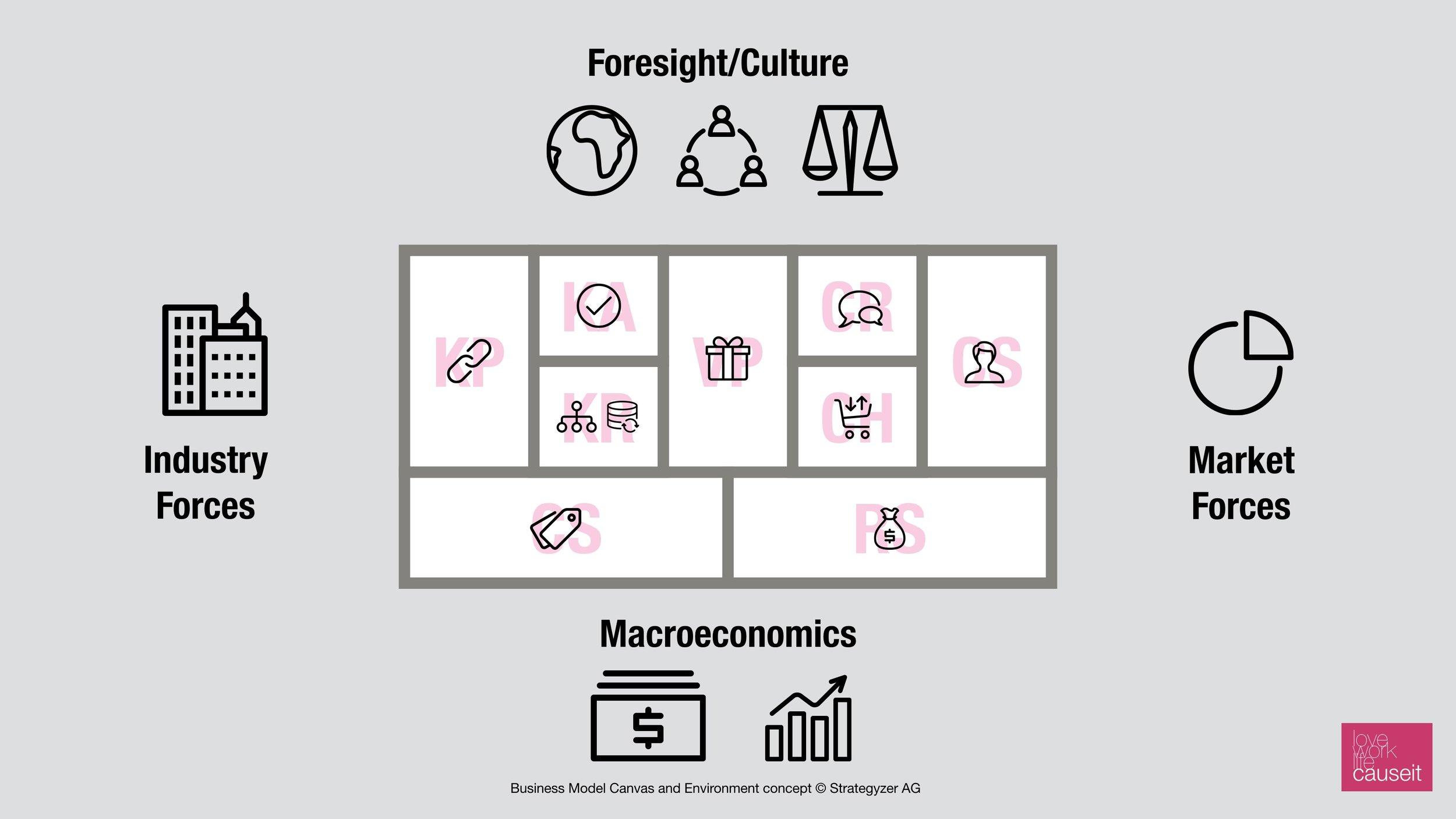 Business Model Environment - CC Strategyzer AG