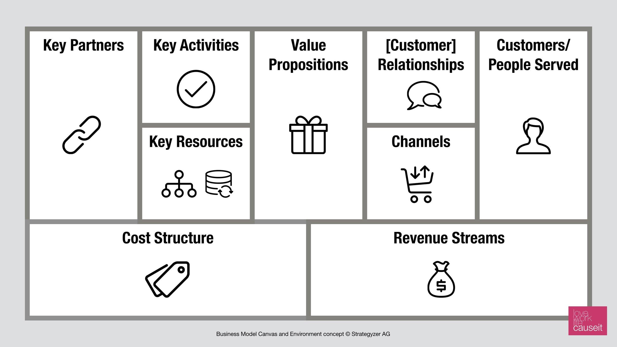 Business Model Canvas - CC Strategyzer AG