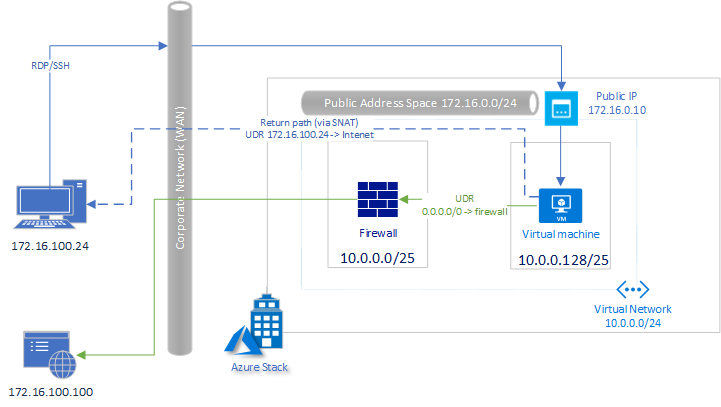 Azure Stack User Defined Routing Problem — Crying Cloud