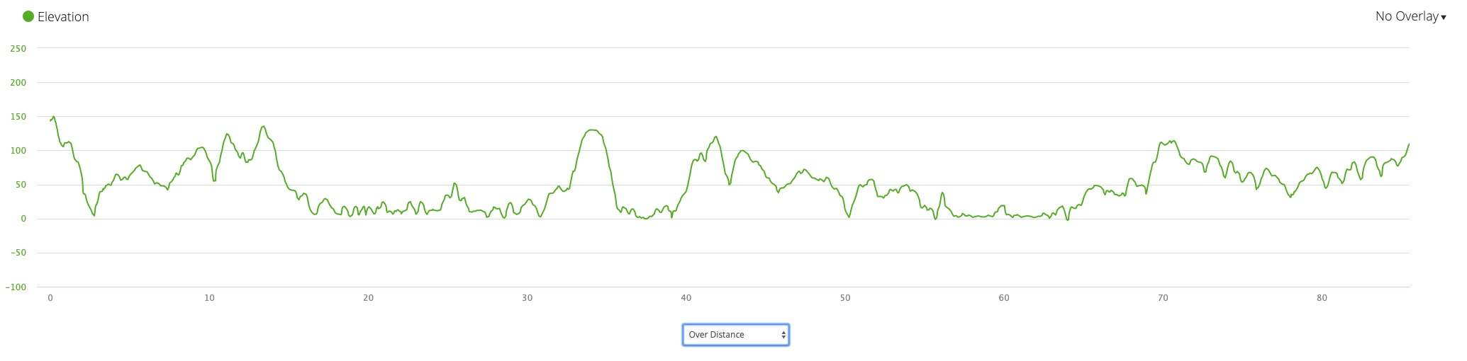 …and the elevation profile.