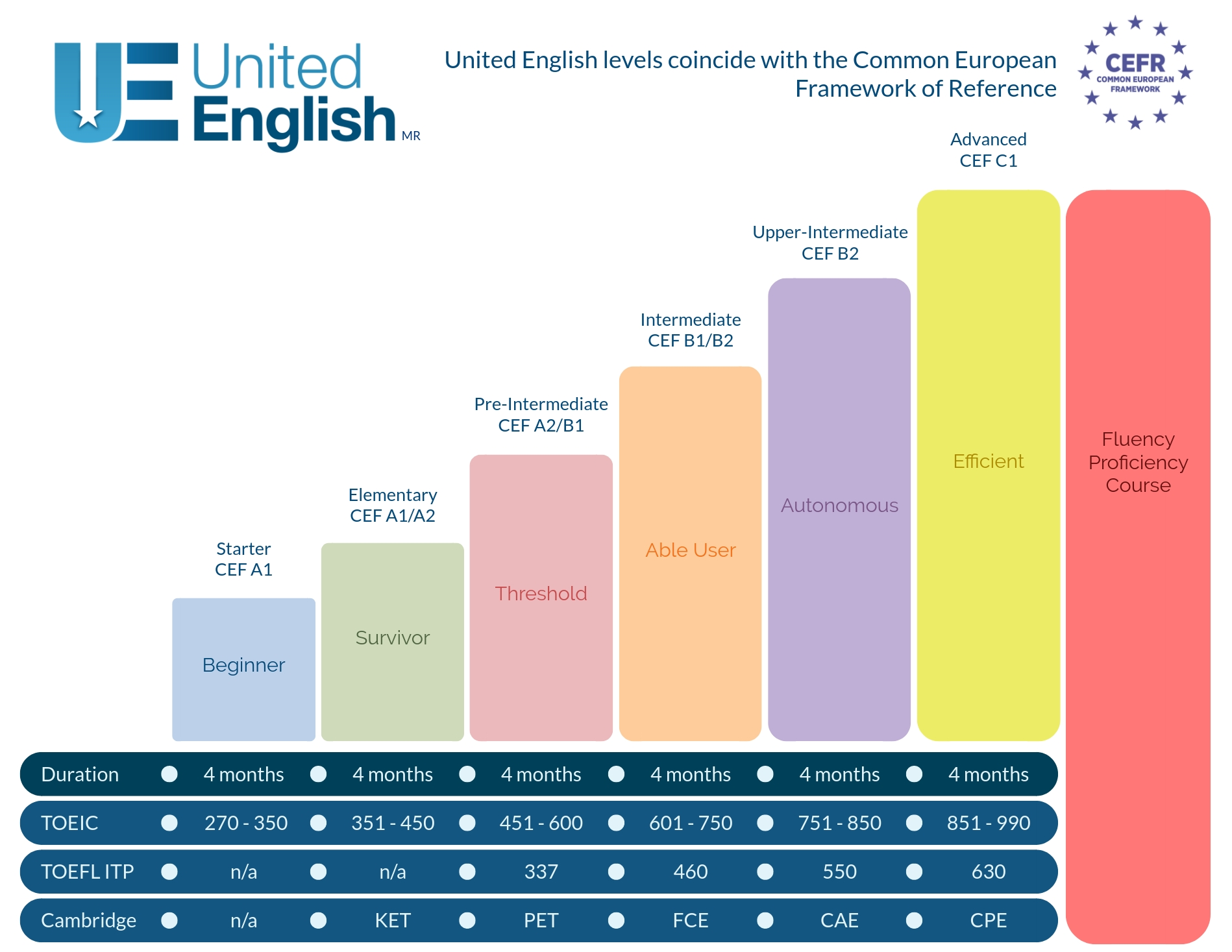 The United English levels system