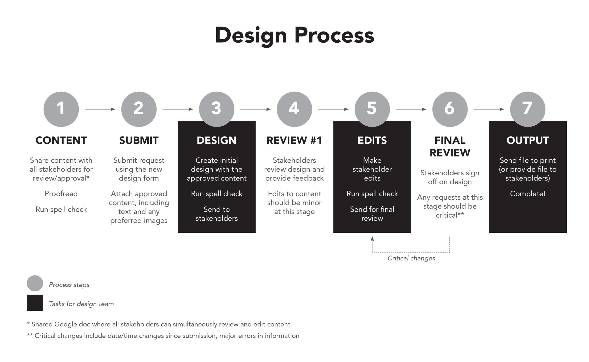 design-process-alt.jpg