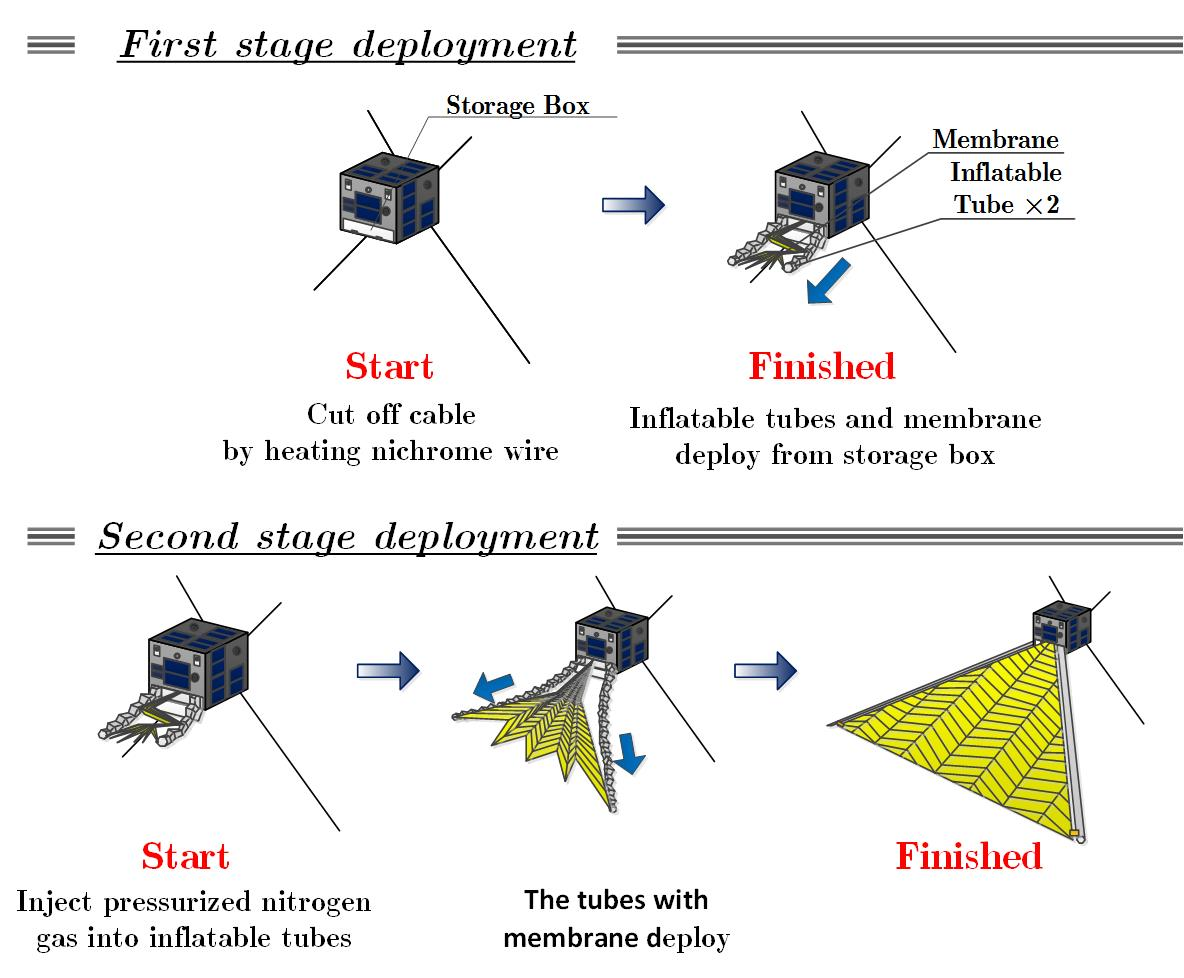 Sprout's final act will test inflatable structures. As the two plastic arms inflate, they deploy a triangular membrane. Higher drag created by the membrane will pull Sprout out of orbit to eliminate the risk of space debris. (Source: Nihon University/Miyazaka Laboratory)