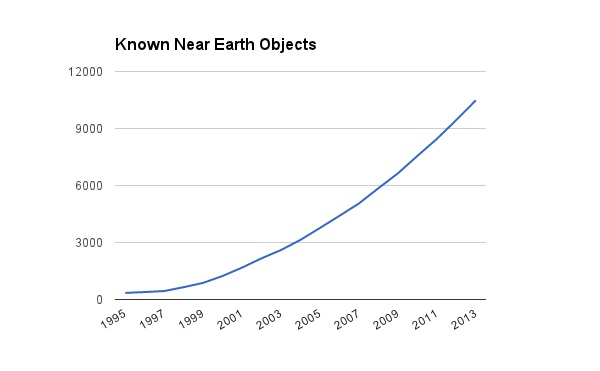 Amateur and professional astronomers had discovered 305 near-Earth objects by 1995. By the end of 2013, that number reached 10,481.  Data Source:  Nasa/JPL