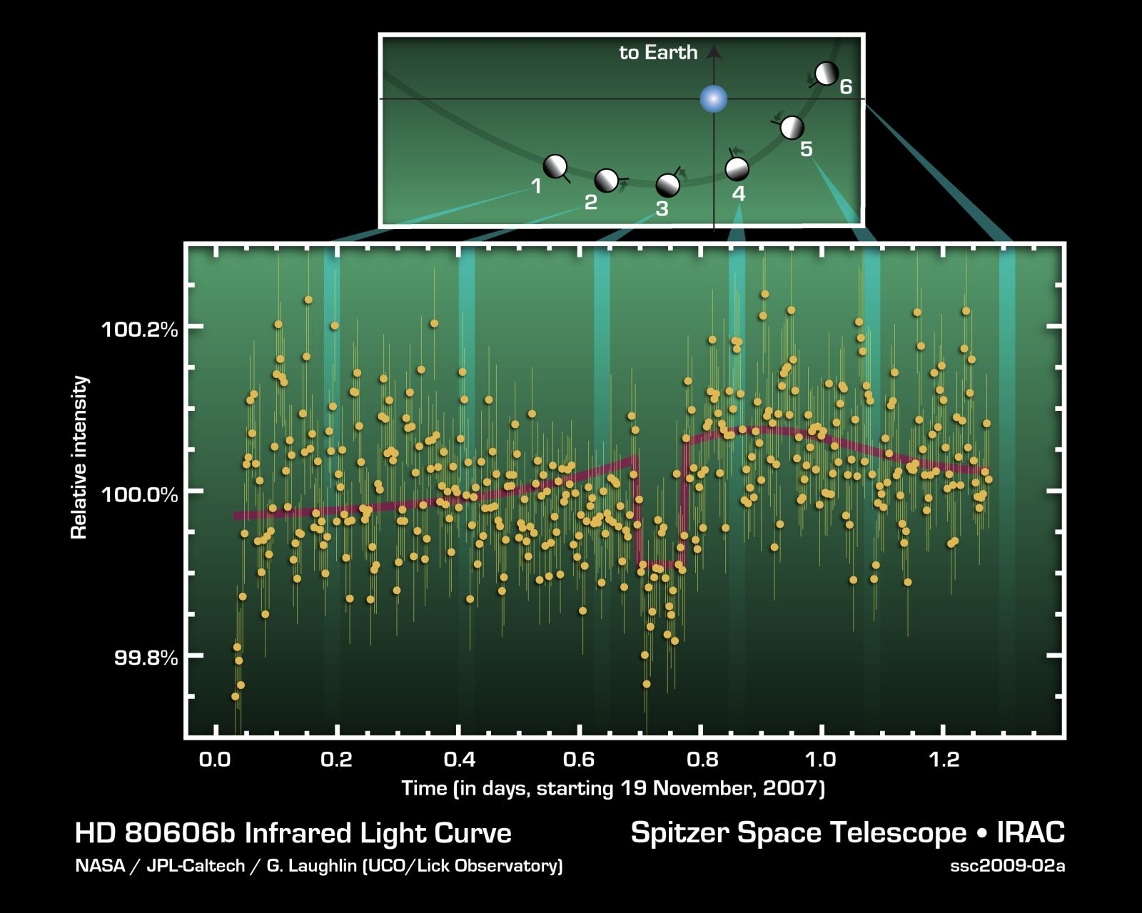 Astronomers collected this light curve in the infrared with the Spitzer Space Telescope. Aplanet orbiting star HD80606 passes between the star and Earth, blocking some of the star's light in the process (red line). Credit:  Nasa/JPL-Caltech/G.Laughlin (UCO/Lick Observatory)