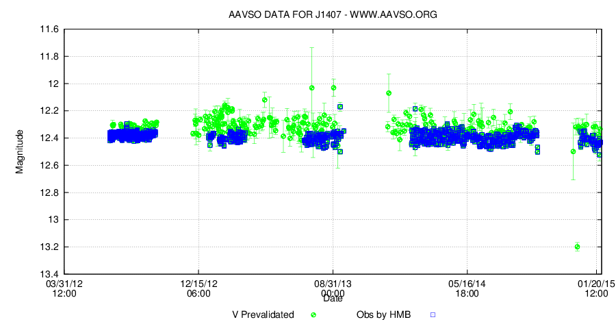 Variable star observers collect data rather than pictures. In response to the AAVSO Alert, Josch and other astronomers measured the brightness of the star J1407 (Josch's data are the blue boxes). They are looking for the tell-tale drop in brightness as the exoplanet J1407b passes between the star and Earth (it hasn't happened yet). The monitoring work Josch and others conduct will trigger observations at the big observatories.Professional astronomers can't afford to make these kinds of regular observations which is why they turn to amateurs. Source:  AAVSO