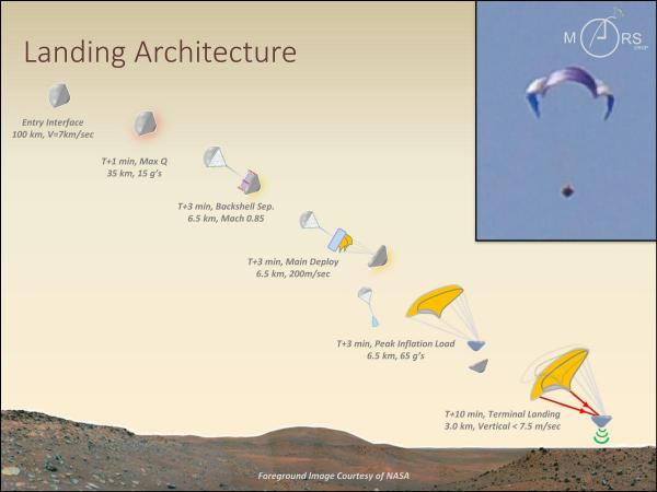 The Planetary Science Institute's Marsdrop concept illustrated. The combination of parawing and small satellite technology could open up new opportunities for exploring Mars.  Source:  Planetary Science Institute
