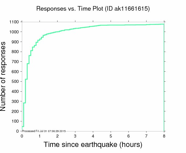 Citizen reportsflooded in within minutes of the Alaska quake Credit: USGS