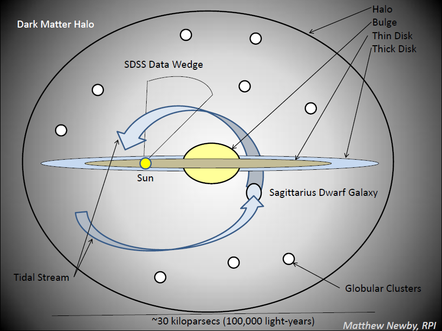 This schematic illustrates the Milky Way's structure. The central bulge and spiral disk are surrounded by a halo of stars and dark matter. Some of those stars orbit the galaxy in tidal streams created as the Milky Way rips apart captured dwarf galaxies.  Source:  Matthew Newby, Milkyway@home