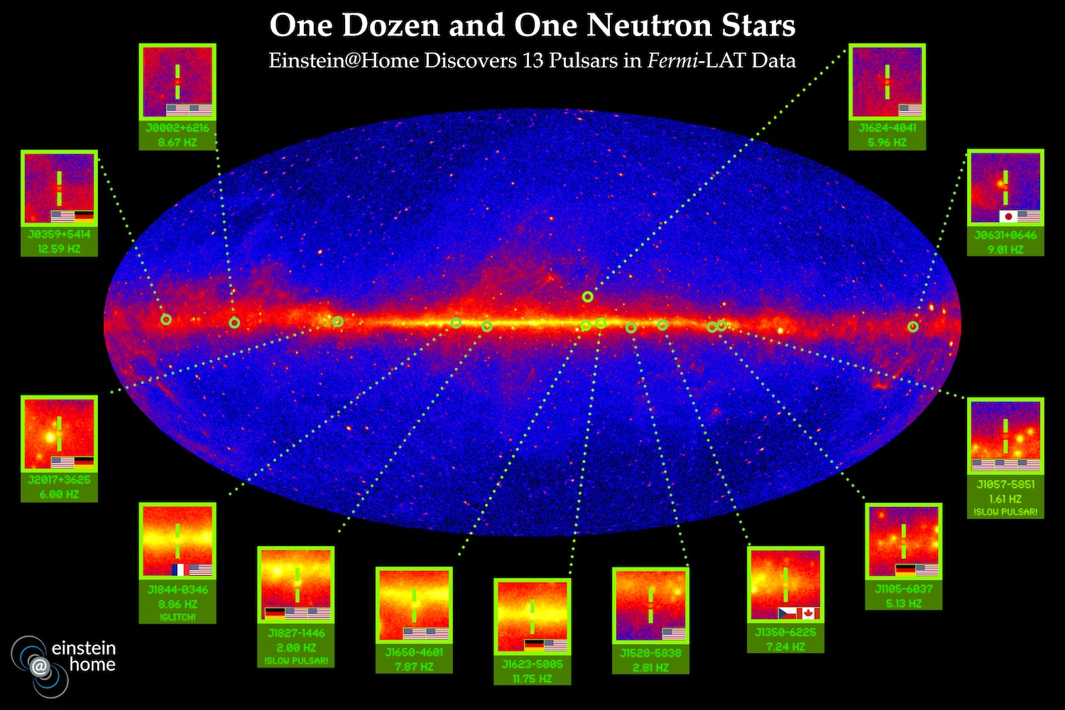 Einstein@Home's global virtual supercomputer discovered 13 pulsars thanks to the support of volunteers around the worlds.  Credit:Knispel/Clark/Max Planck Institute for Gravitational Physics/Nasa/DOE/Fermi LAT Collaboration