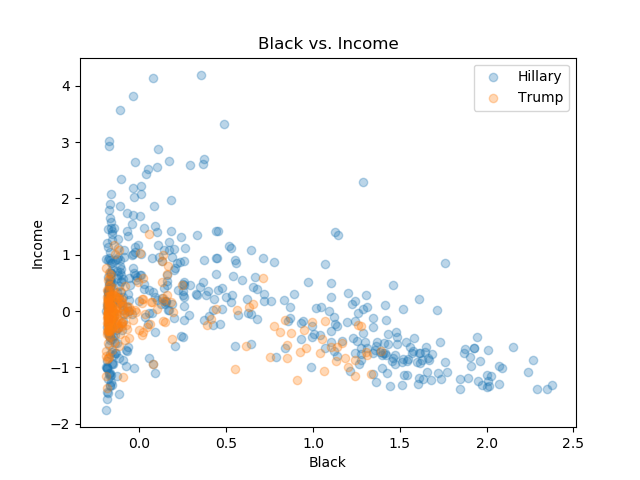 Black_Income.png