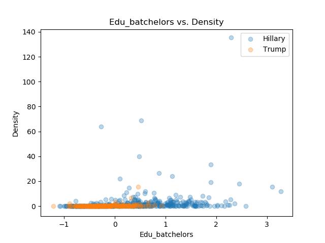 Edu_batchelors_Density.png
