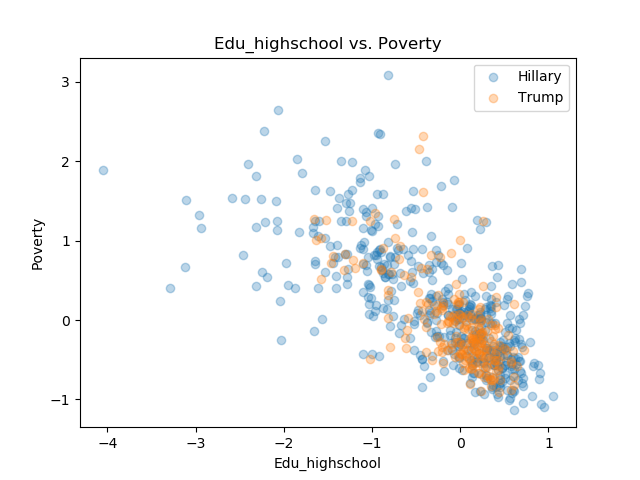 Edu_highschool_Poverty.png