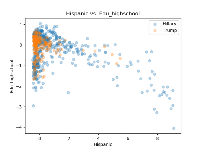 Hispanic_Edu_highschool.png