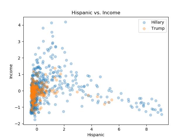 Hispanic_Income.png