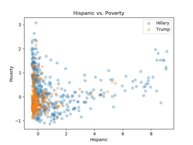 Hispanic_Poverty.png