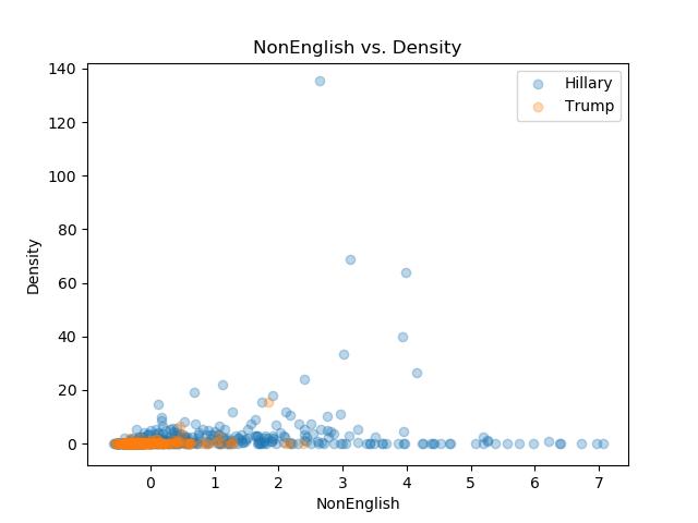 NonEnglish_Density.png