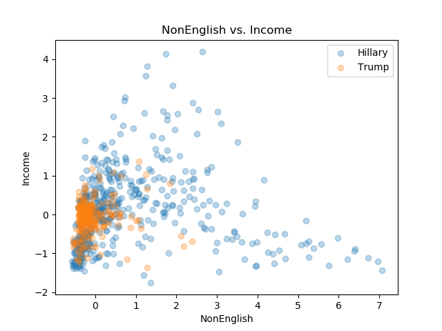 NonEnglish_Income.png