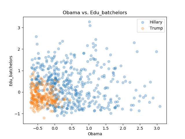 Obama_Edu_batchelors.png