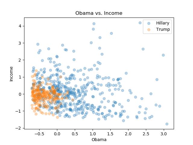 Obama_Income.png