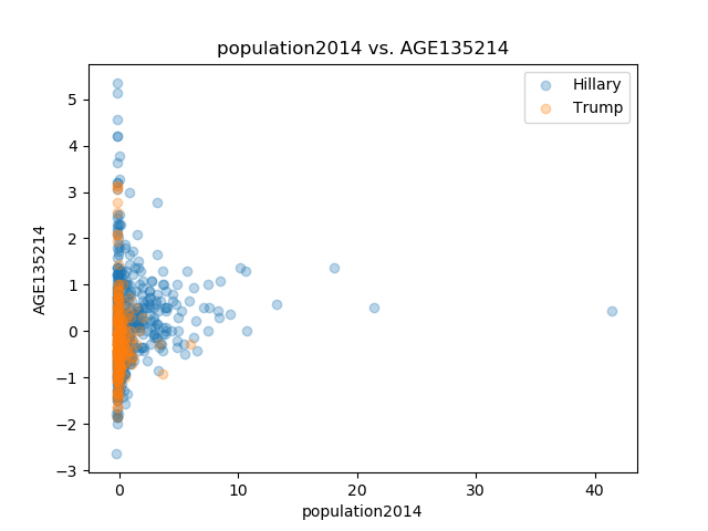 population2014_AGE135214.png