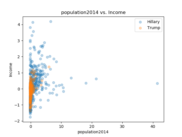 population2014_Income.png