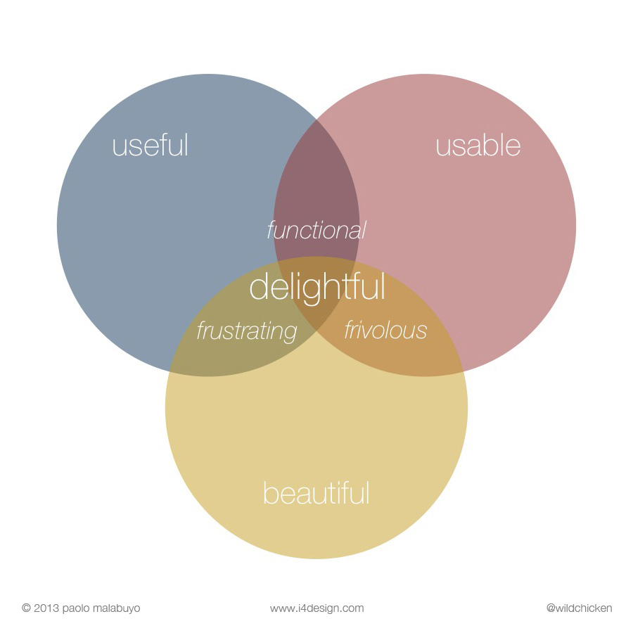 The conditions needed to deliver a delightful user experience: usable, useful, and beautiful.