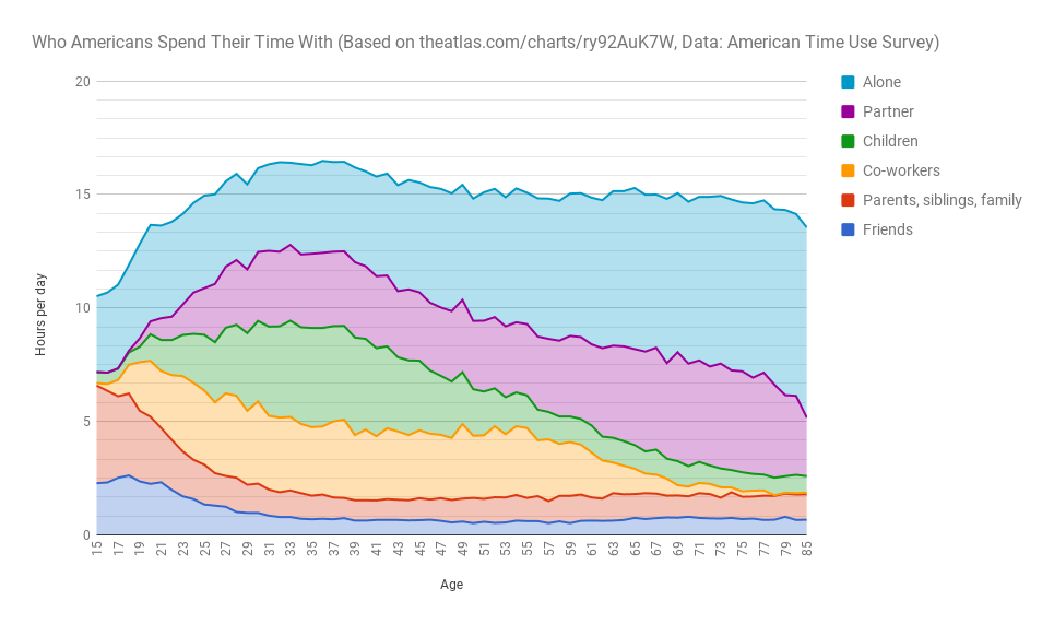 This shows each of the groups we spend time with relative to each other in hours per day as we age.