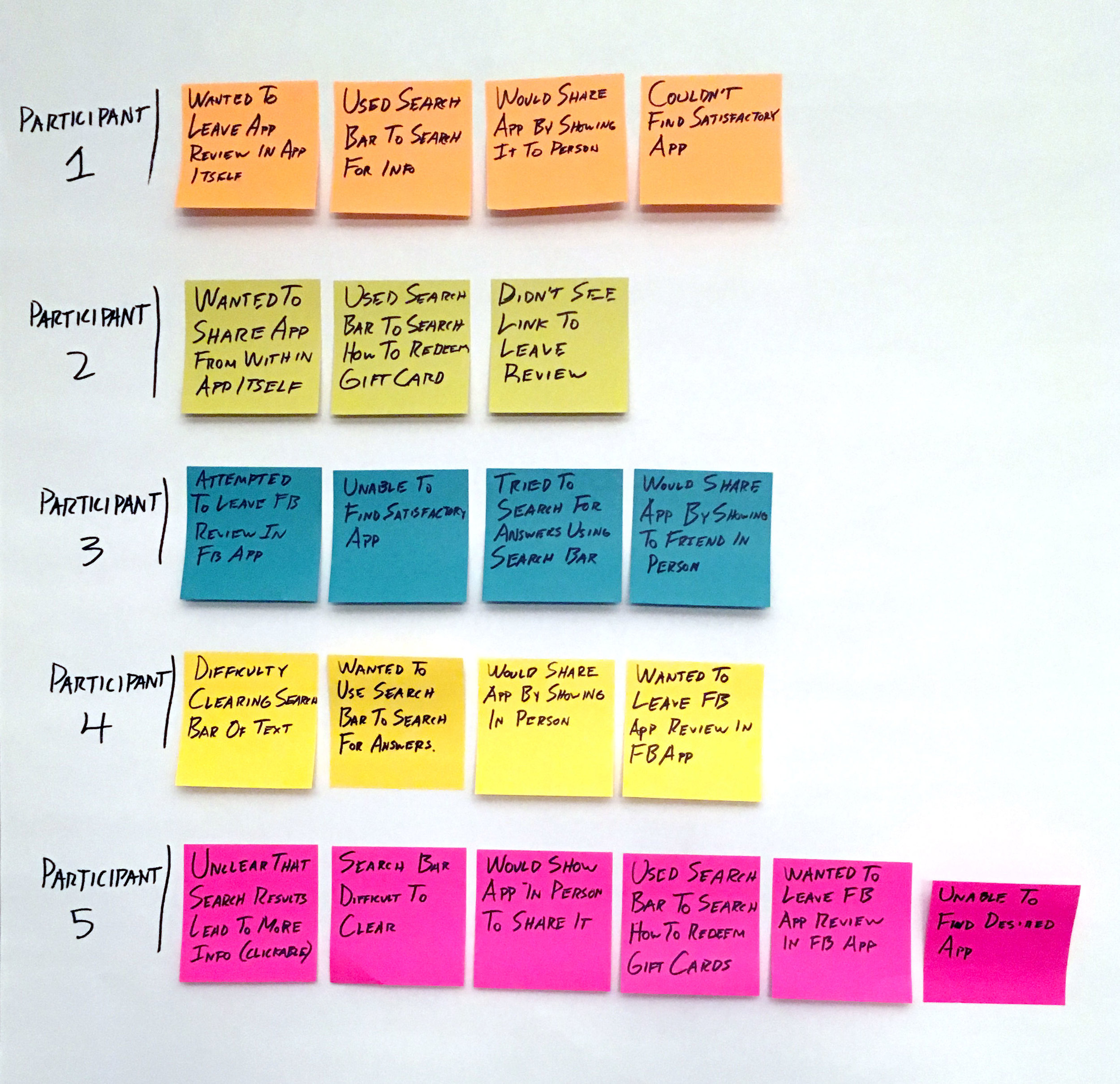 Usability testing synthesis