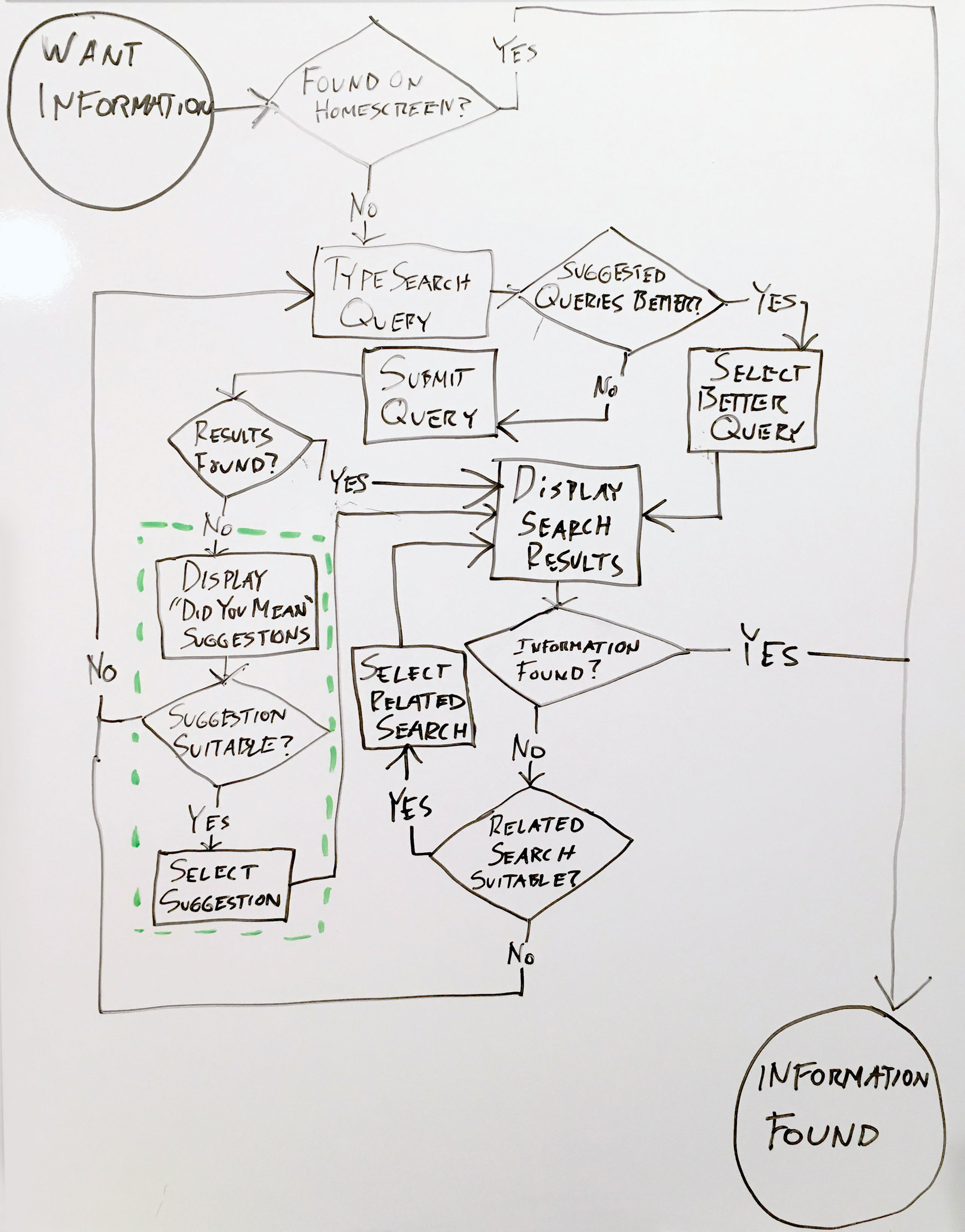 Information search task flow