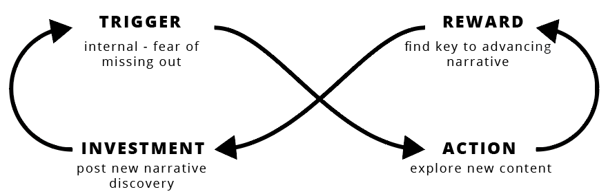 A simple hooked loop that kept players coming back for more.
