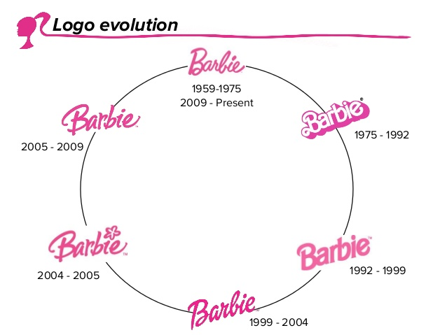 barbie-brand-strategy-presentation-3-638.jpg