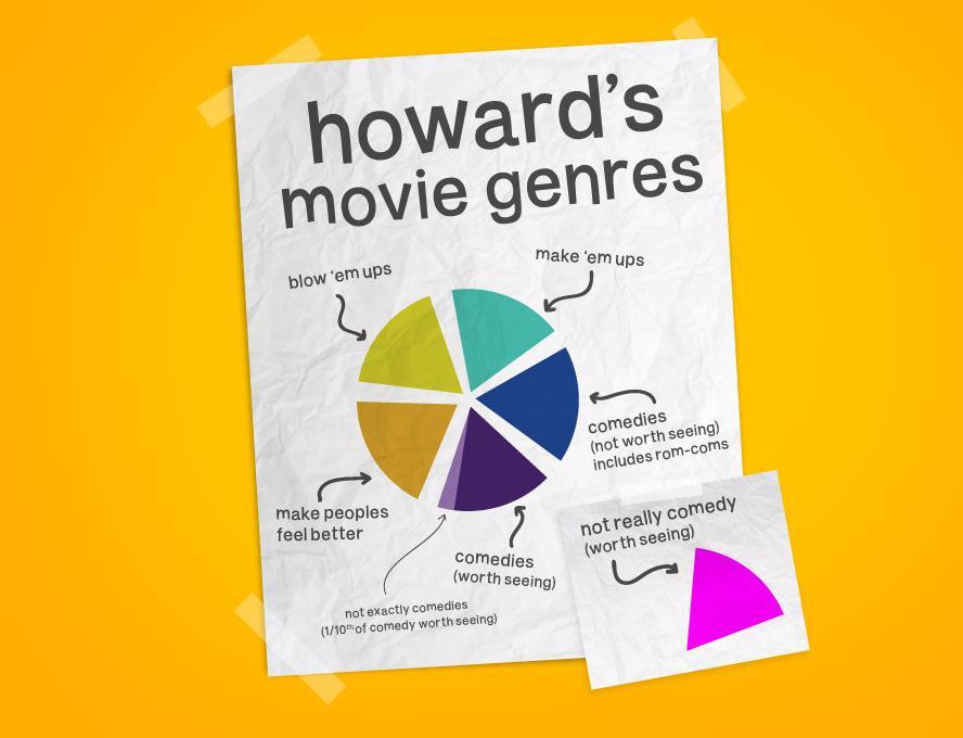 Howard's Movie Genres
