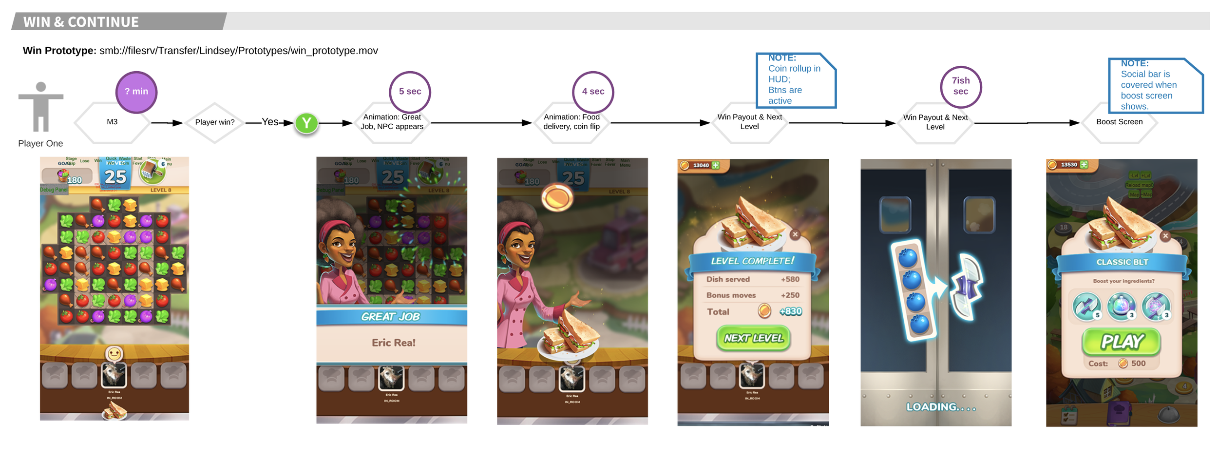 Win flow with in game screenshots after implementation - User Flow by our senior UX designers Eric & Erica.